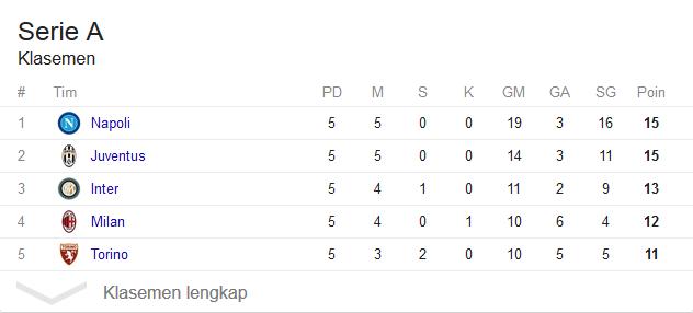 Klasemen Liga Italia Terbaru, Napoli dan Juventus Masih Sempurna